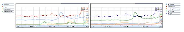 Comparaison recherche des internautes oscars 2012 Google