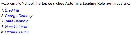 Yahoo! : top des recherches pour les acteurs pour les oscars 2012
