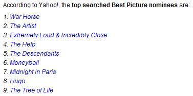 Yahoo! : top des recherches pour les films pour les oscars 2012