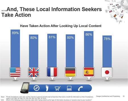 Les consommateurs agissent après avoir recherché des informations locales