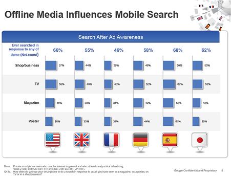 La publicité offline amène les consommateurs à effectuer des recherches à partir de leur smartphone