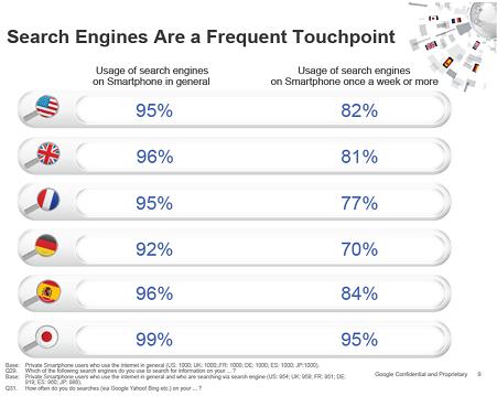 Plus de 90% des utilisateurs de smartphones dans le monde effectuent des recherches à partir de leur téléphone mobile