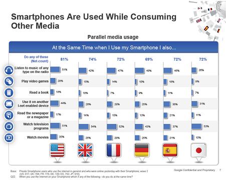 Les consommateurs apprécient le multi-écrans lorsqu'ils utilisent leur téléphone mobile